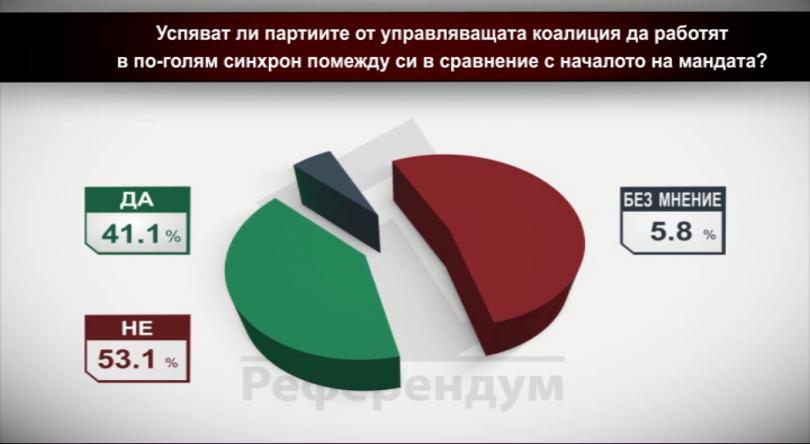 Успяват ли партиите от управляващата коалиция да работят в по-голям синхрон помежду си в сравнение с началото на мандата?