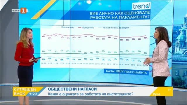 Тренд: 5+1 партии в следващия парламент, партията на Слави Трифонов е трета