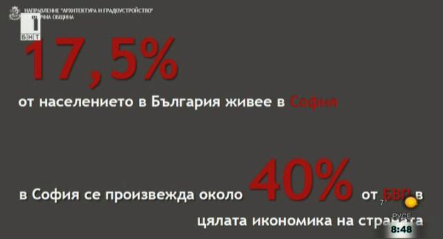 За качеството на градската среда в София. Думата имат експертите