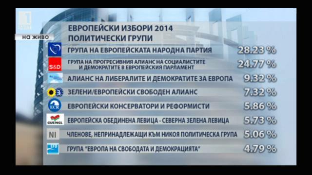 Денят на изборите в ЕП