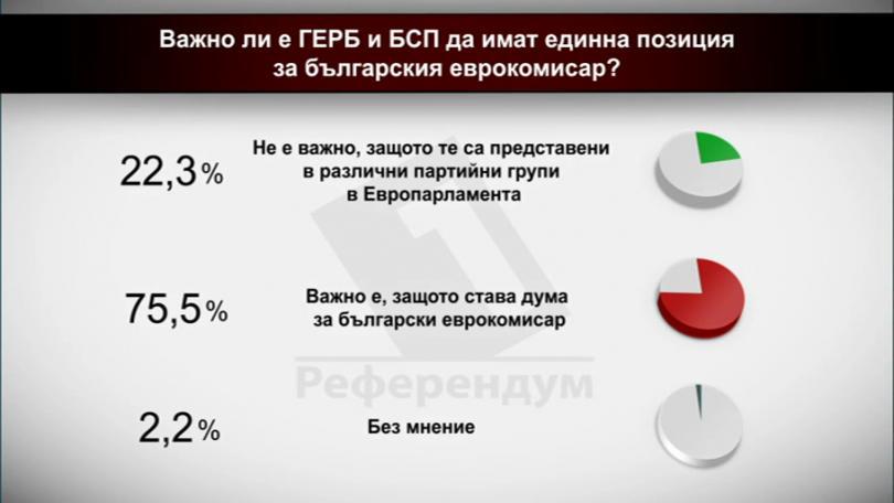 Важно ли е БСП и ГЕРБ да имат единна позиция за българския еврокомисар?