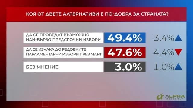 Коя от двете алтернативи е по-добра за страната - предсрочни или редовни избори