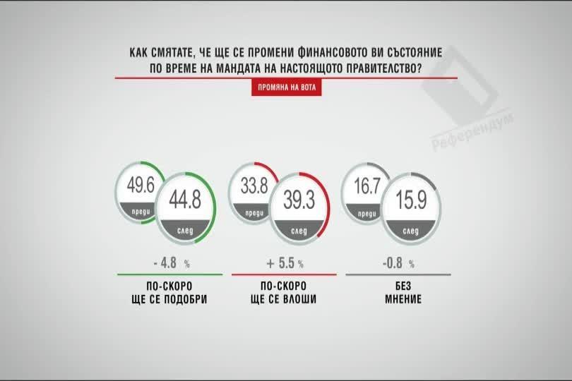 Промяна на резултата по основния въпрос на Алфа Рисърч