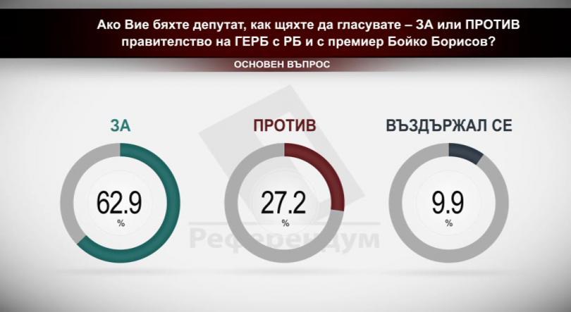 """Ако вие бяхте депутат, как щяхте да гласувате – """"за"""" или """"против"""" правителство на ГЕРБ и Реформаторския блок и с премиер Бойко Борисов?"""