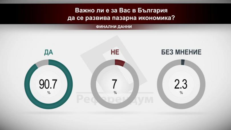 Важно ли е за вас в България да се развива пазарна икономика?