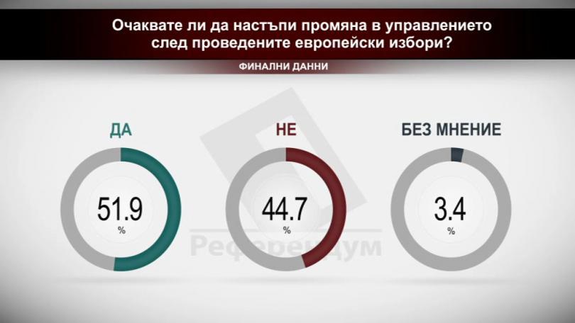 Очаквате ли да настъпи промяна в управлението след проведените европейски избори? (финални данни)