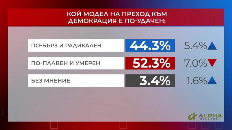 Кой модел към демокрация е по-удачен?