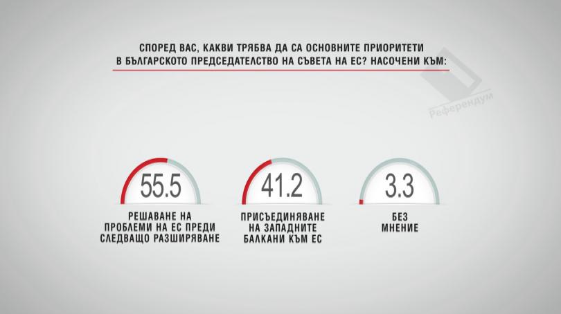 Според вас какви трябва да са приоритетите в българското председателство на ЕС?