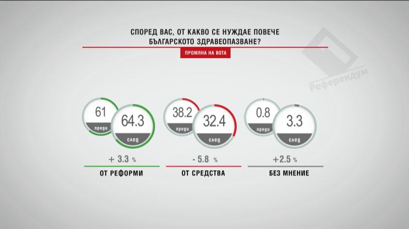 От какво се нуждае повече българското здравеопазване?