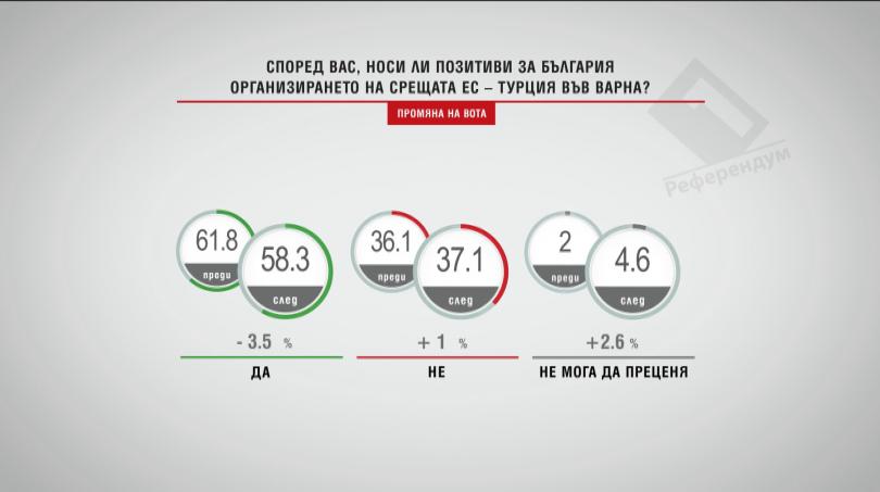 Носи ли позитиви за България организирането на срещата ЕС-Турция във Варна?