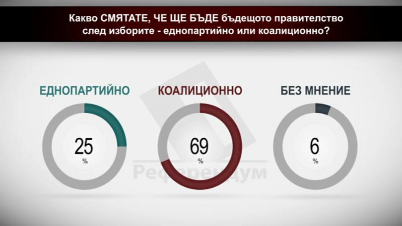 Какво смятате, че ще бъде бъдещото правителство след изборите - еднопартийно или коалиционно?