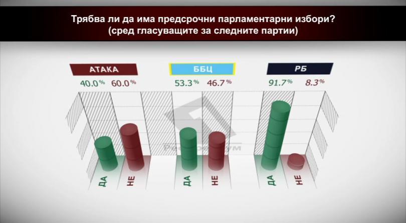 Трябва ли да има предсрочни парламентарни избори? (сред гласуващите за следните партии)