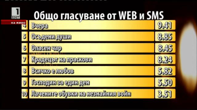 Резултати от гласуването на зрителите чрез SMS и в сайта на БНТ