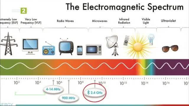 Какво не знаем за блутуут технологията?