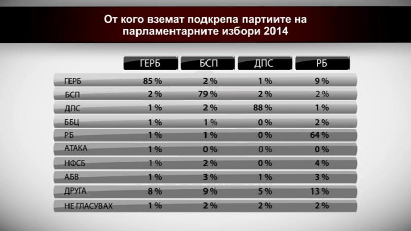 От кого вземат подкрепа партиите на парламентарните избори 2014 - 1