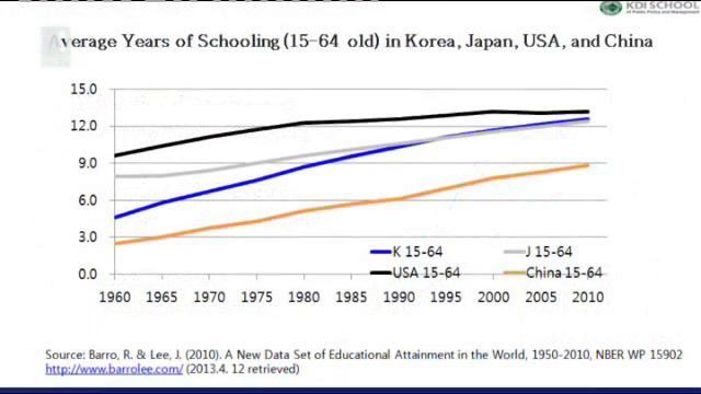 Тайните на корейското образование