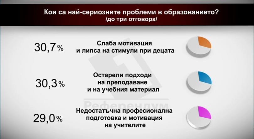 Кои са най-сериозните проблеми в образованието? Част 3