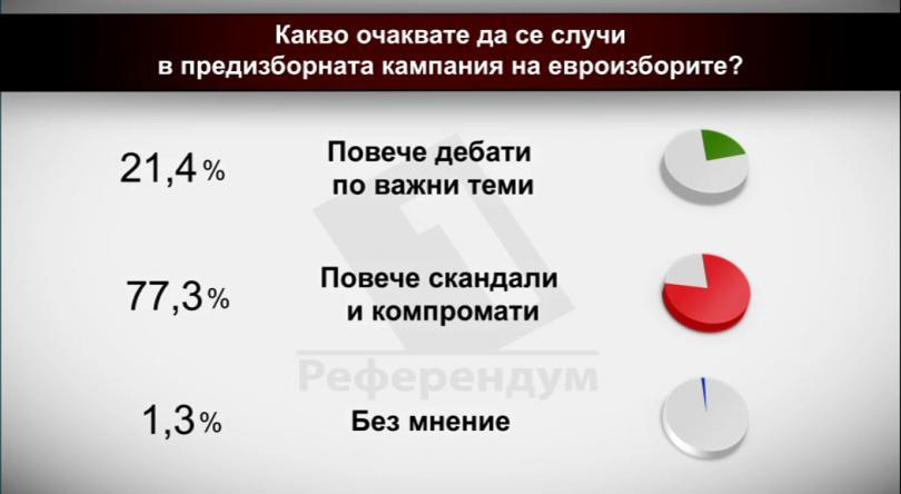 Какво очаквате да се случи в предизборната кампания на евроизборите?