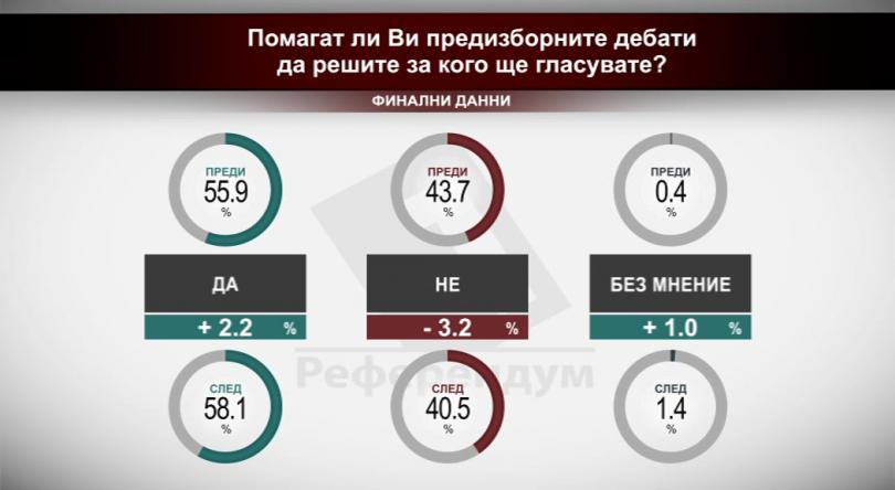 Помагат ли ви предизборните дебати да решите за кого да гласувате? - сравнителни данни