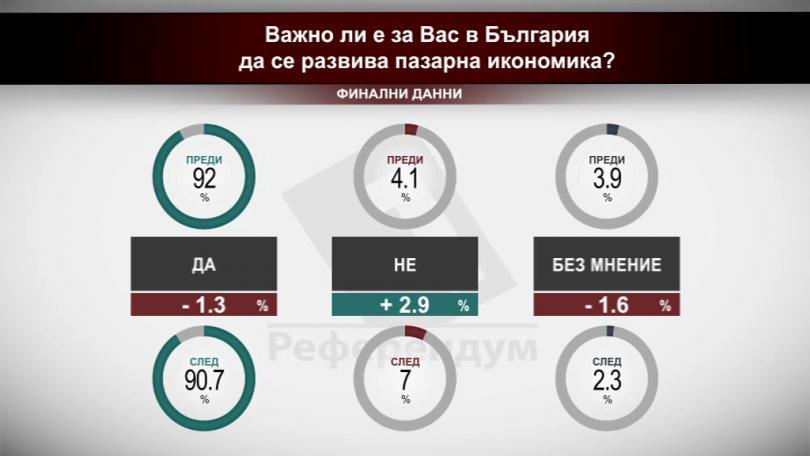Сравняване на резултатите преди и след предаването