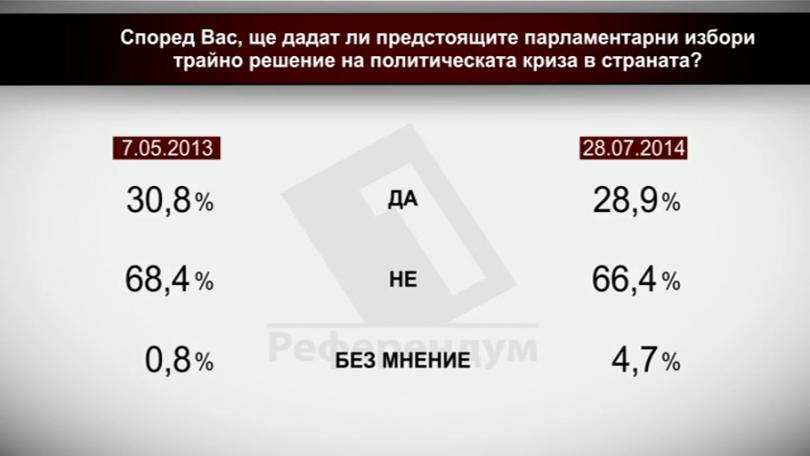 Според Вас ще дадат ли предстоящите парламентарни избори трайно решение на политическата криза в страната?