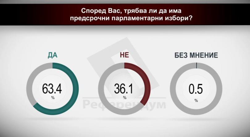 Според Вас трябва ли да има предсрочни парламентарни избори?