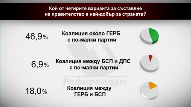 Кой от четирите варианта за съставяне на правителство е най-добър за страната?