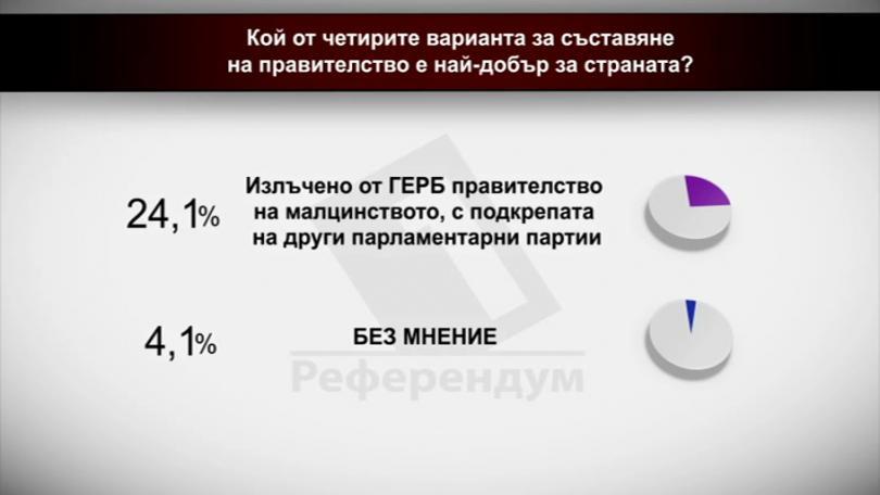 Кой от четирите варианта за правителство е най-добър за страната