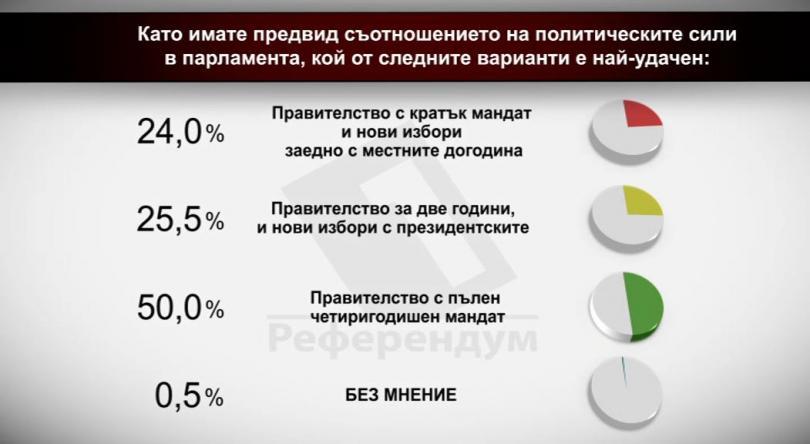 Като имате предвид съотношението на политическите сили в парламента, кой от следните варианти е най-удачен