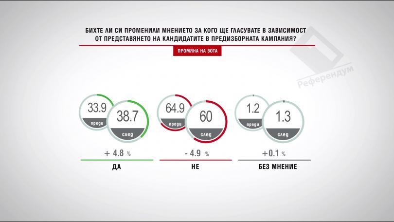 Бихте ли си променили мнението за кого ще гласувате взависимост от представянето на кандидатите в предизборната кампания?