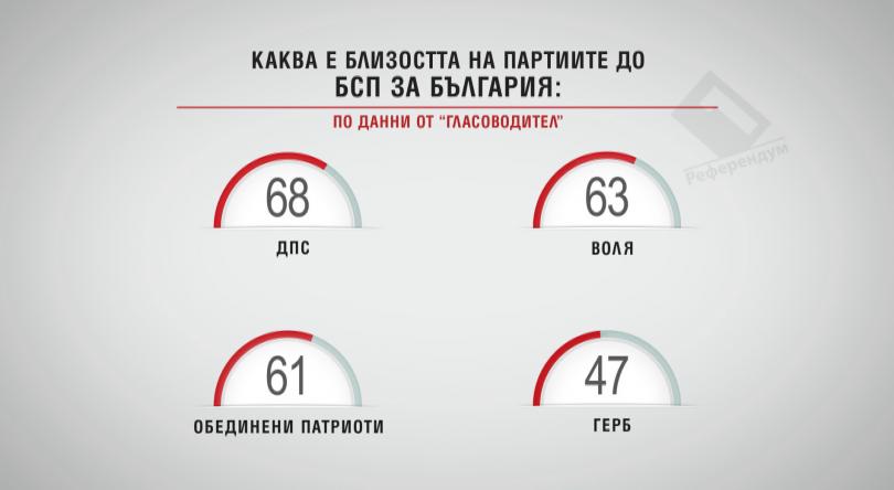 Каква е близостта на партиите до БСП за България
