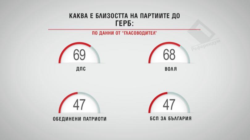 Каква е близостта на партиите до ГЕРБ?