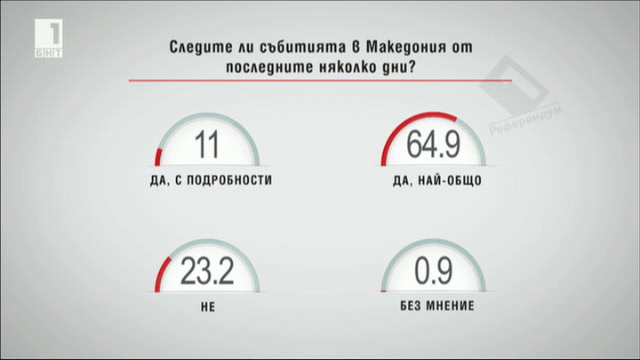 Следите ли събитията в Македония от последните няколко дни?
