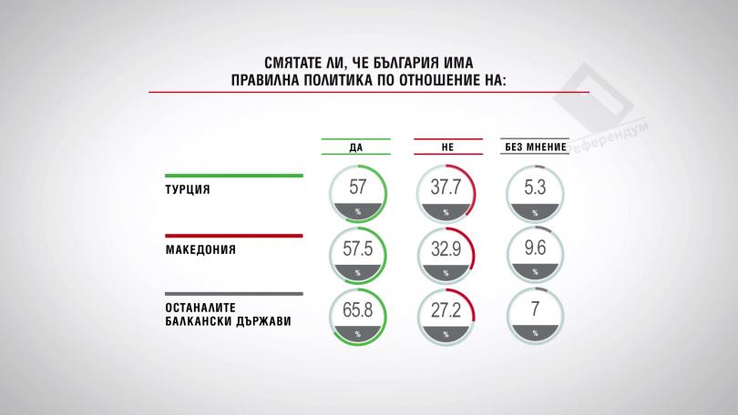Смятате ли, че България има правилна политика по отношение на:...