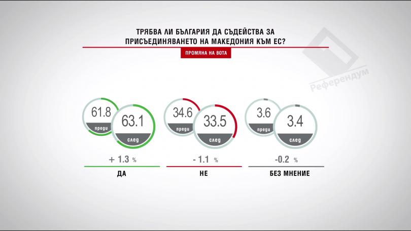 Трябва ли България да съдейства за присъединяването на Македония към ЕС?