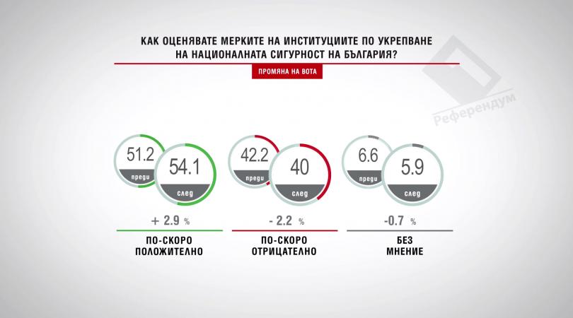 Как оценявате мерките на институциите по укрепване на националната сигурност?