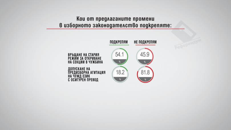 Кои от предлаганите промени в Изборния кодекс подкрепяте?