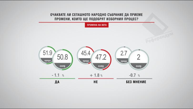 НС ще приеме ли промени, които ще подобрят изборния процес /промяна на вота/