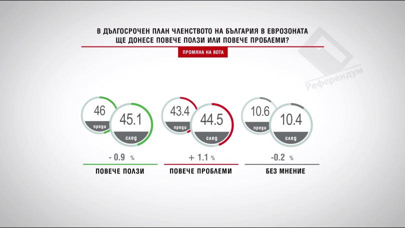 Повече ползи или проблеми би донесло членството на България в еврозоната?
