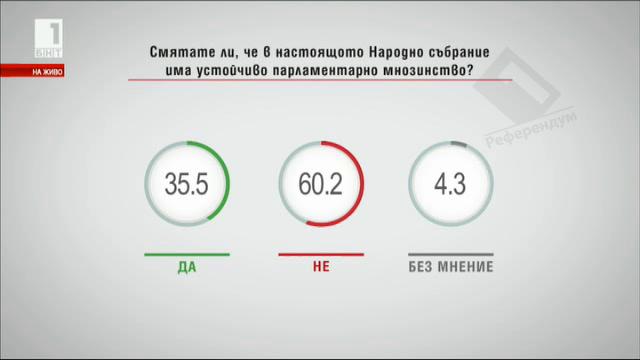 Смятате ли, че в настоящото НС има устойчиво парламентарно мнозинство?