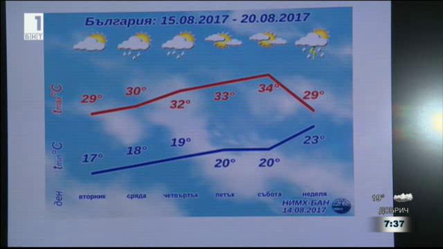Какво ще бъде времето до края на месеца?