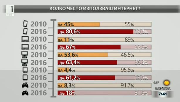 Георги Апостолов: 73% от децата до 12 години имат профили в социалните мрежи