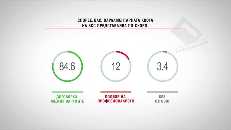 Според вас, парламентарната квота на ВСС представлява по-скоро: