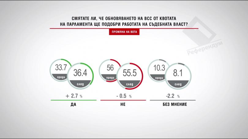 Смятате ли, че обновяването на ВСС от НС ще подобри работата на съдебната власт?