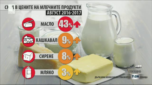 Защо поскъпват маслото и млечните продукти?