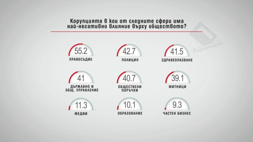 Корупцията в кои от следните сфери има най-негативно влияние върху обществото?