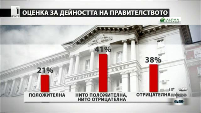 Изледване на Алфа Рисърч за обществено-политическите нагласи през септември