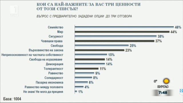Харалан Александров: Ценности ни обричат на ниско качество на живот и на бедност