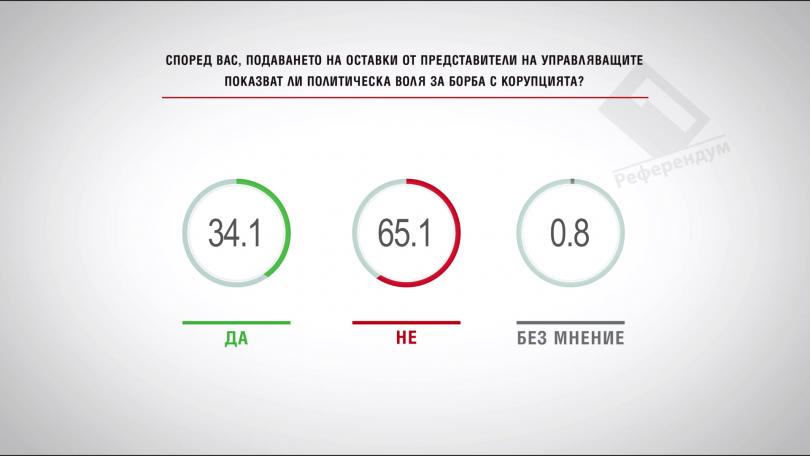 Оставките на представители на управляващите показват ли воля за борба с корупция