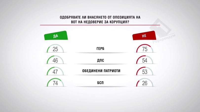 Одобрявате ли внасянето от опозицията на вот на недоверие за корупция?